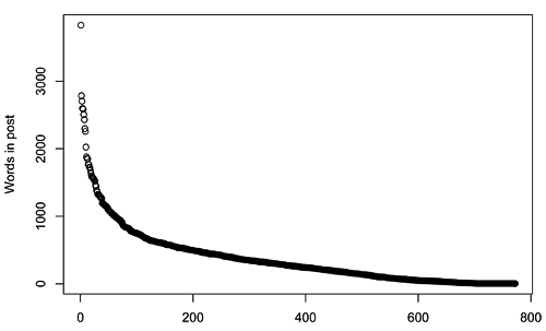 overall post length distribution